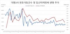 [통계로 보는 통신②]고착화된 시장구조, 8년간 '제자리'