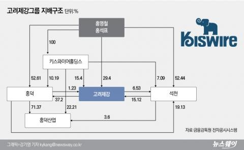 [중견그룹 내부거래 실태│고려제강]홍덕·석천 오너일가 지배···홍덕산업 내부거래 30%