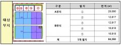 인천항만공사, 인천신항 복합물류클러스터(2차) 우선협상대상 4개사 발표