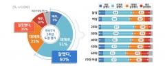 """이재명호 민선 7기 출범 1년, 도민 60% """"잘했다"""""""