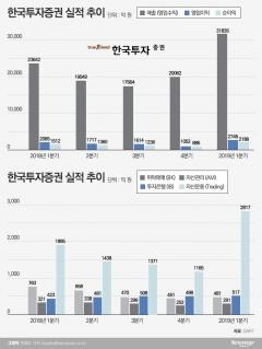 """한국투자증권, 정일문號 반년···실적 개선에도 IPO 성적은 """"아쉽네"""""""
