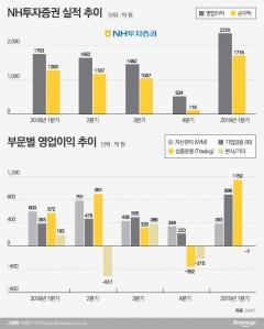출항 2년차 정영채號…NH투자증권 실적 '순항'