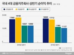 선두권보다 더 뜨거운 금융지주 순이익 3위 쟁탈전