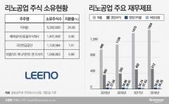 투명 지배구조·주주친화정책으로 기관투자자 관심↑