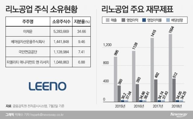[코스닥 100대 기업|리노공업]투명 지배구조·주주친화정책으로 기관투자자 관심↑