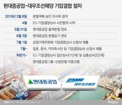 현대중공업-대우조선해양, 2개월 만에 '기업결합심사' 재개