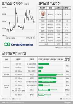 [코스닥 100대 기업|크리스탈]지난해 최초 영업이익···'아셀렉스' 성장 자신