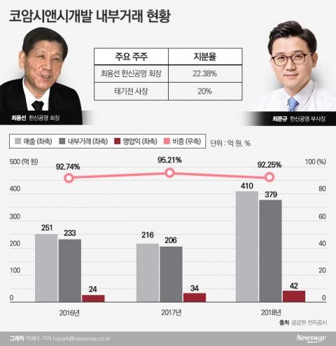 [중견그룹 내부거래 실태│한신공영]최용선 회장 일가 '일감몰아주기' 여전