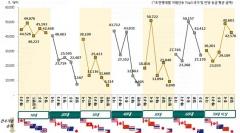 """하나금융경영연구소 """"비대면 환전 이용자 급증…해외 부동산 투자도↑"""""""