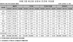 작년 10대 그룹 비금융 상장사 인건비…전년比 0.23%↓