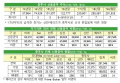7개 종투사 신용공여 총액 29.2조···메리츠 유일 100% 초과