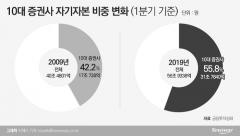 몸집 커진 증권사들…자기자본 '빈부격차'도 심화