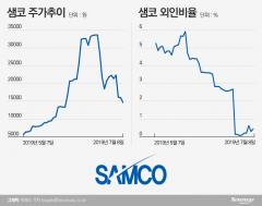영업일 12일만에 반토막난 샘코…투자자 유의 요구