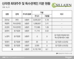 주요 주주들 지분 매각에 몸살 앓는 신라젠