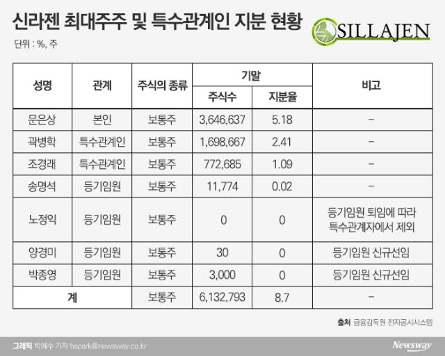 [stock&톡]주요 주주들 지분 매각에 몸살 앓는 신라젠