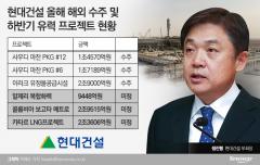 현대건설, 정진행 부회장 취임 후 6兆 수주