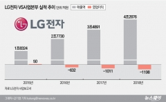 LG전자 전장사업 거침없는 투자…턴어라운드 멀지 않았다