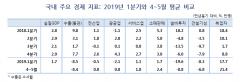 """우리금융硏 """"3Q 국내 경제 성장률 2.6% 전망"""""""