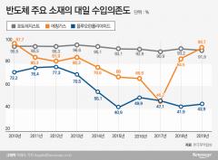 """日 몽니에 삼성·SK·LG """"버틴다""""…골든타임 5개월?"""