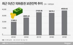 해외주식 사활건 증권사들…투자자 유치 경쟁 '치열'