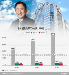 경쟁사서 온 이진국, 지주 지원 등에 업고 '훨훨'