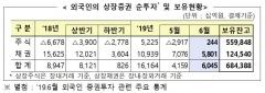 6월 외국인 주식 1개월만에 순매수 전환…2240억원 순매수