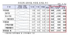 국내은행, 5월 원화대출 연체율 0.51%…전월比 0.02%p↑