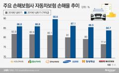 보험업계, 하반기 가시밭길…생보 '금리인하'·손보 '車손해율'
