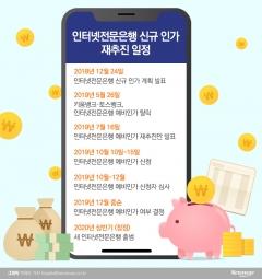 금융당국, 제3인터넷은행 인가 재추진…10월 15일까지 신청 접수