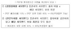 금융위, 상장주관 규제 완화…헤지펀드·PEF 지분계산 통일