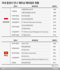 증권업계 '포스트 차이나' 인니‧베트남서 신성장동력 찾는다