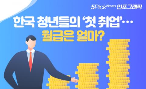 한국 청년들의 '첫 취업'…월급은 얼마?