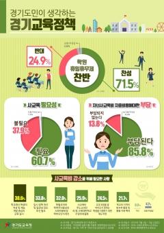경기도교육청, 도민 대상 '자녀 여름방학 활동 사교육 인식도' 여론 조사