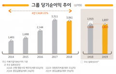 KB금융, 2Q 당기순이익 9911억원…전년比 4.7% ↑