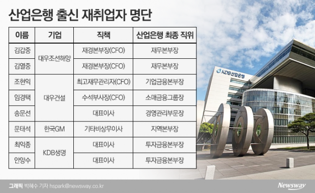 산업은행 전철밟는 KDB인베스트먼트