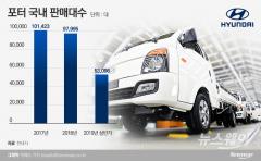 현대차, 1톤트럭 '포터' 9월부터 가격 올린다