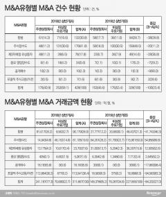 """한국M&A거래소 """"올해 상반기 M&A 328건…전년比 23.4% 감소"""""""