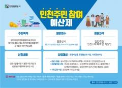 인천관광공사, '주민참여예산제' 도입·운영...예산 편성 과정에 주민이 직접 참여