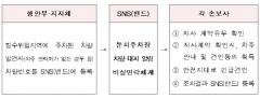 손보협회, 태풍 '다나스' 차량 침수피해 24시간 비상대응
