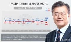 문 대통령 지지율 '51.8%'…8개월만에 최고치