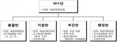 인천시, 소규모 도시재생 MㆍC단 구성 운영