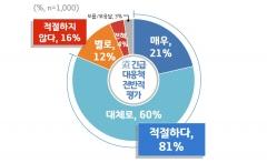 경기도, 日 반도체 수출규제 대응 `道 긴급대응책`...도민 10명 중 8명 `긍정` 평가