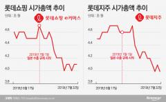 日 수출 규제 3주…롯데그룹 시총 '비틀' 삼성·SK '선방'