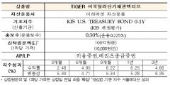 미래에셋 'TIGER 미국달러단기채권액티브 ETF' 오는 24일 신규 상장