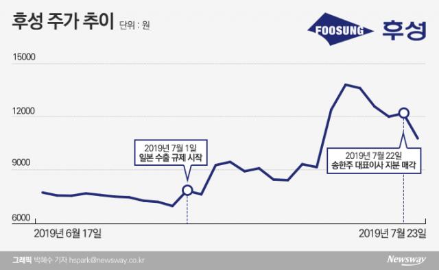 [stock&톡]'불화수소株' 후성, 대표 지분매각에 '뚝'