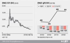 '상폐기로' 컨버즈, 관계사와 소액주주 '잡음'…거래재개 가능성은?
