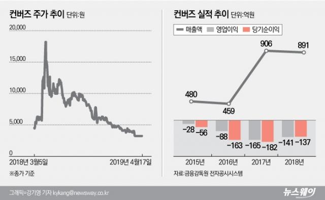 [stock&톡]'상폐기로' 컨버즈, 관계사와 소액주주 '잡음'···거래재개 가능성은?