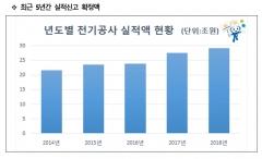 한국전기공사협회, 2018년 전기공사 29조 수주...역대 실적 최고치