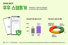 """후후 """"상반기 스팸 신고건수 1048만건…전년동기比 29% ↑"""""""