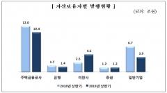 상반기 ABS 발행총액 21.5조원…전년比 10.8% 감소